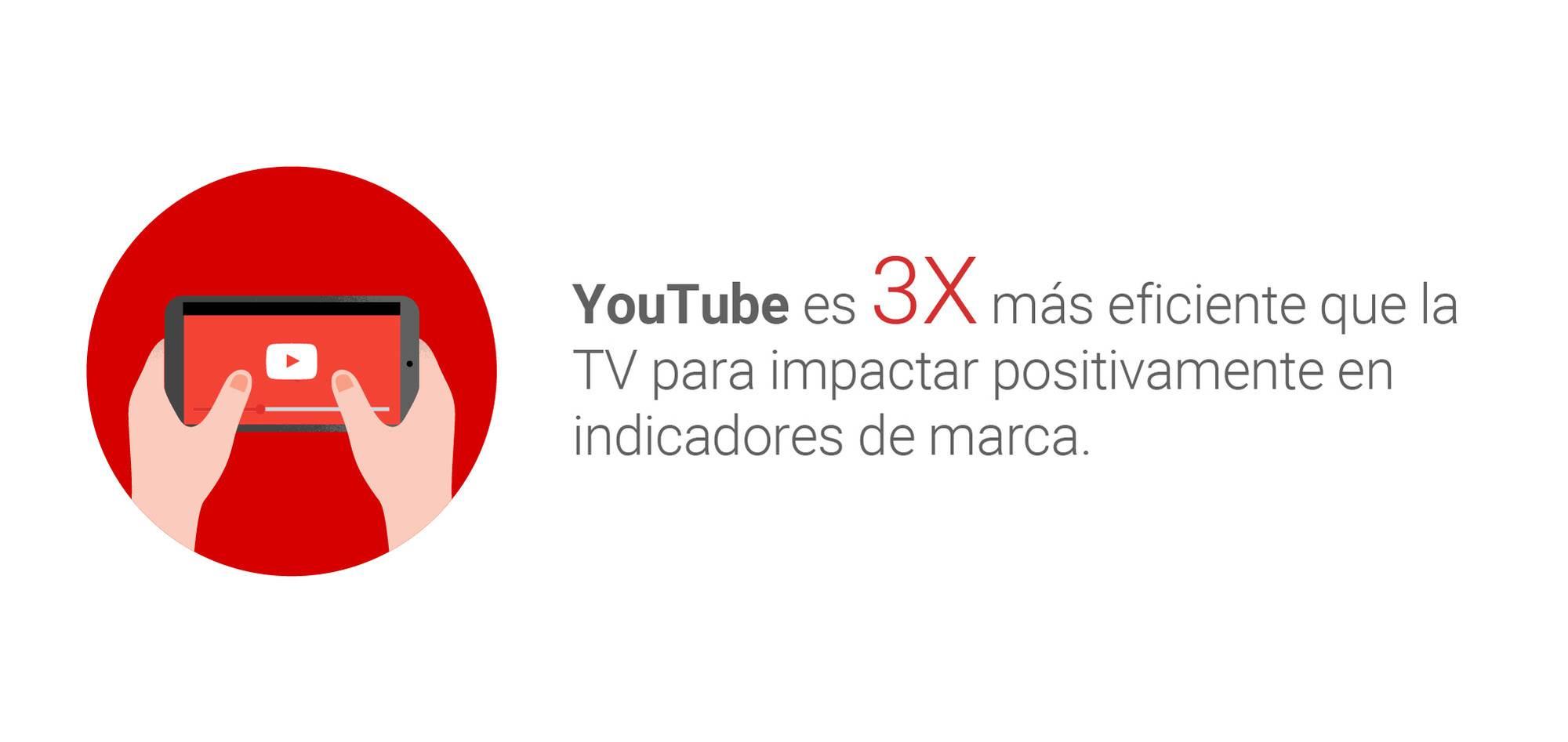 Youtube Vs TV